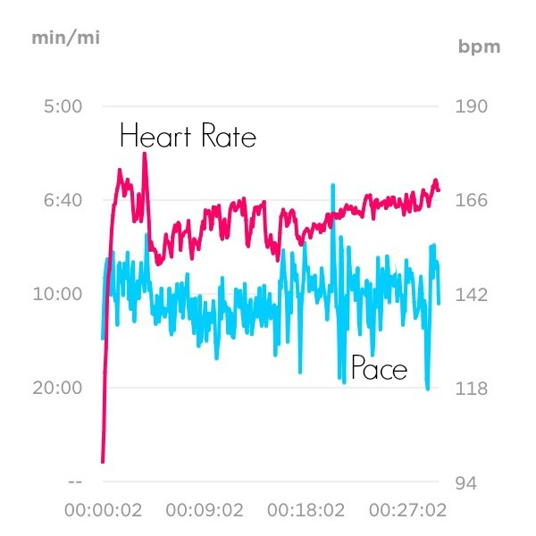 Pace vs. Heart Rate
