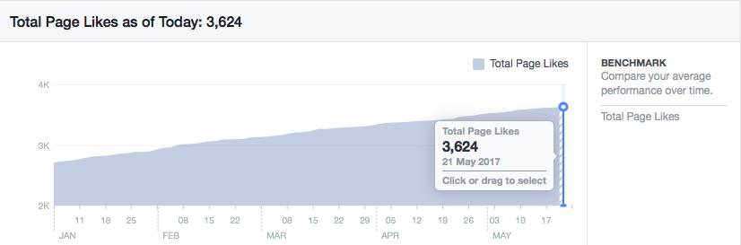 Growing my Facebook fan page