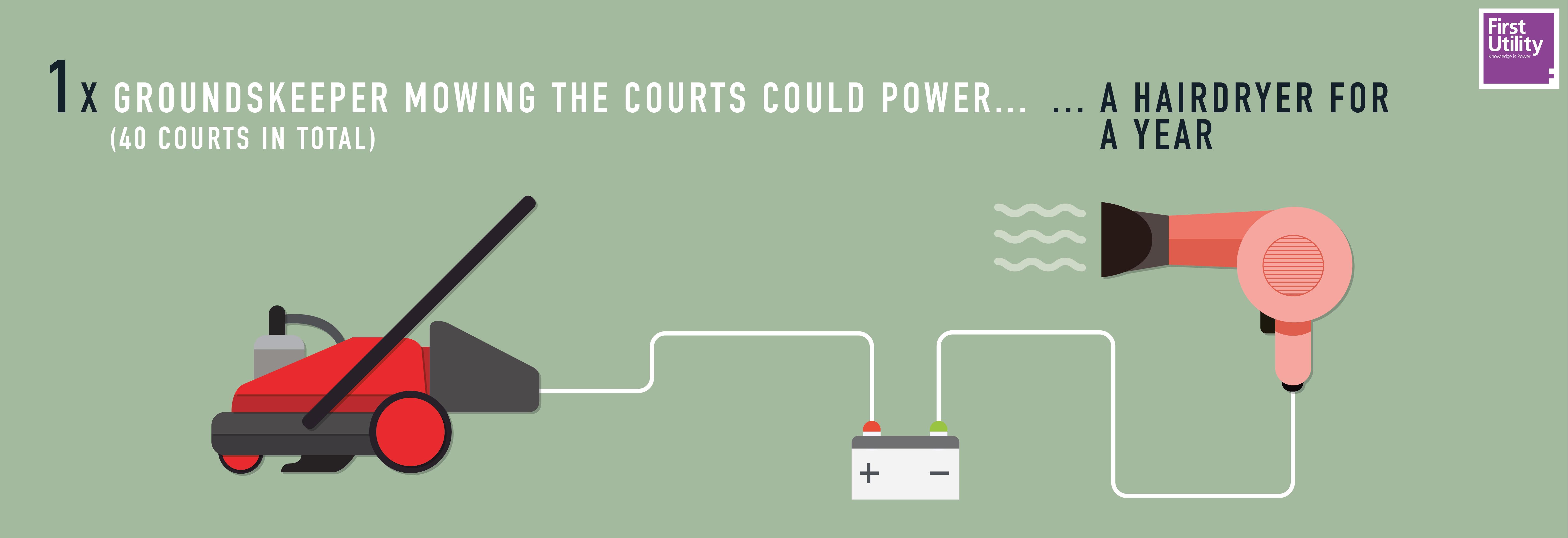 Wimbledon power