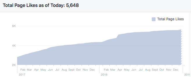 Facebook Growth Stats