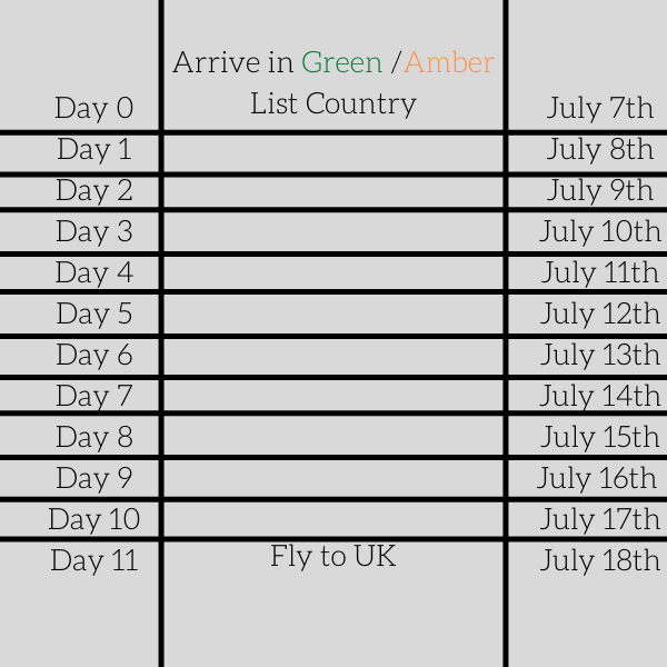 Example of leaving red list country to travel to the UK via a green or amber list country.